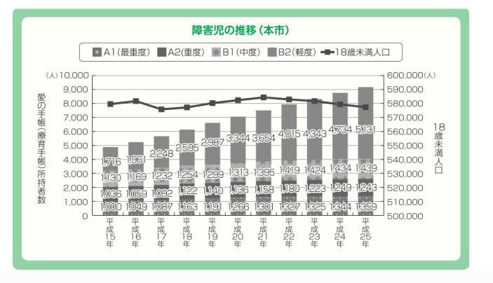 横浜市・愛の手帳(療育手帳)所持者数の推移