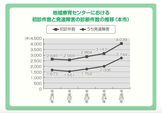 横浜市・地域療育センターにおける初診件数と発達障害の診断件数の推移